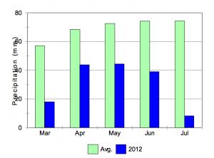 Figure 3. Monthly precipitation reported at Pearson Airport from March through July, 2012 excluding the rain events on June 1 and July 31