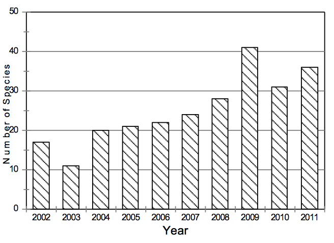Figure 1. Number of plant species observed flowering in late November surveys in Halton Hills, 2002- 2011