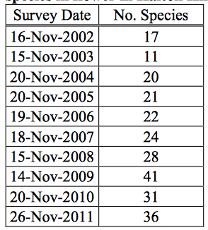 Table 1. Survey dates and number of plant species in flower in Halton Hills, 2002-2011