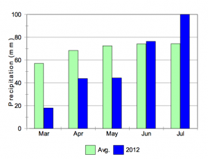 Figure 2. Total monthly precipitation reported at Pearson Airport from March through July, 2012.